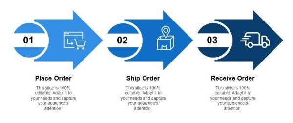Order Placement Procedure